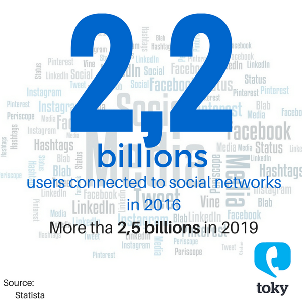 Social Networks users statistics